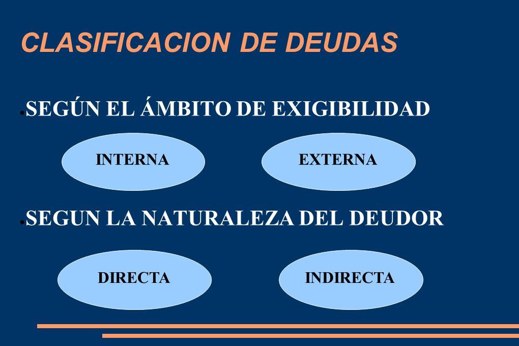 CLASIFICACION DE DEUDAS SEGÚN EL ÁMBITO DE EXIGIBILIDAD SEGUN LA NATURALEZA DEL DEUDOR INTERNAEXTERNA DIRECTAINDIRECTA