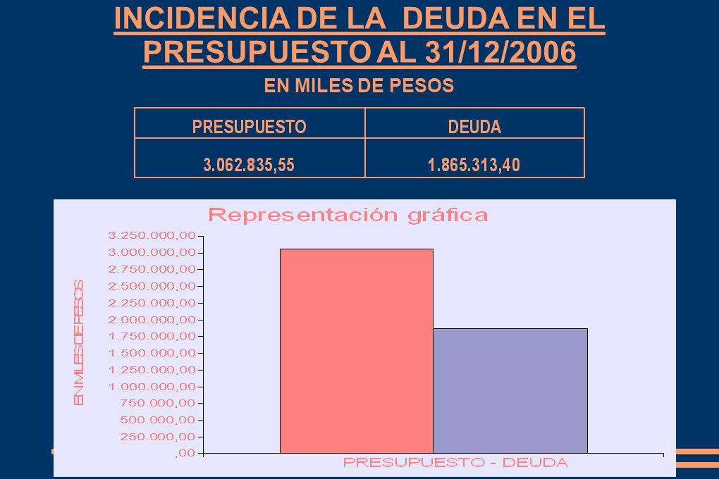 INCIDENCIA DE LA DEUDA EN EL PRESUPUESTO AL 31/12/2006 EN MILES DE PESOS