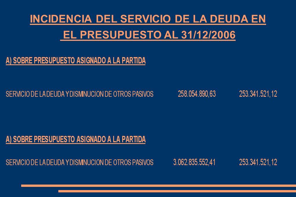 INCIDENCIA DEL SERVICIO DE LA DEUDA EN EL PRESUPUESTO AL 31/12/2006