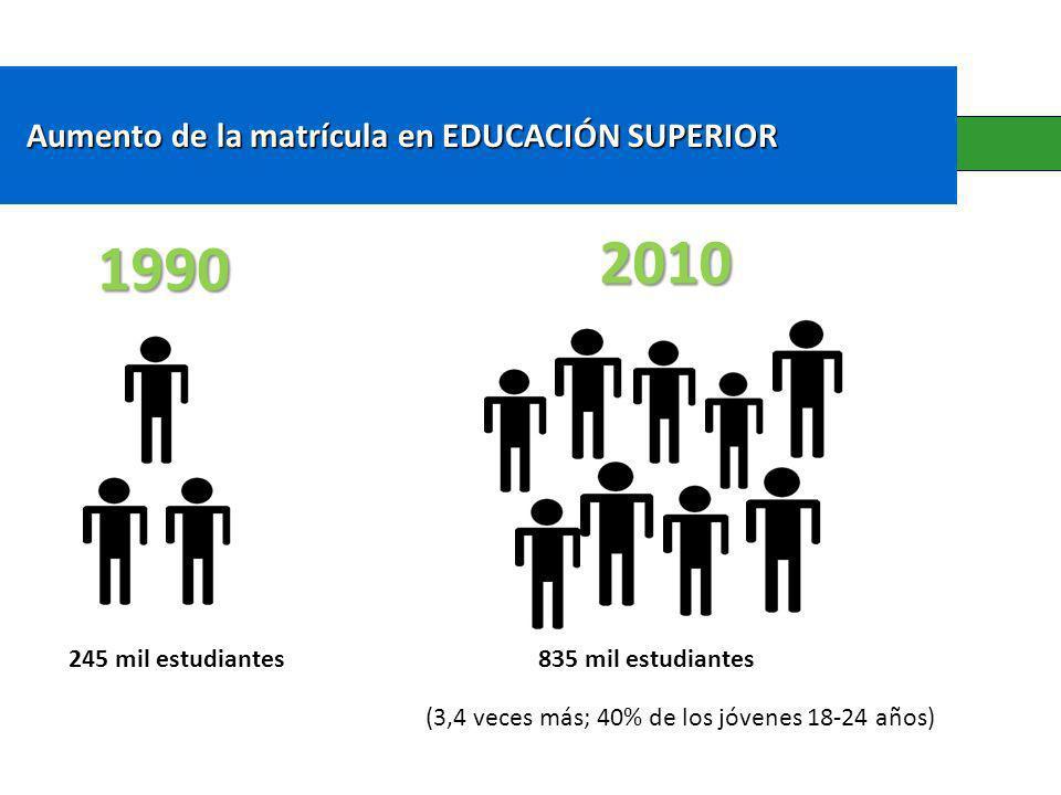 Aumento de la matrícula en EDUCACIÓN SUPERIOR Aumento de la matrícula en EDUCACIÓN SUPERIOR 1990 2010 245 mil estudiantes835 mil estudiantes (3,4 veces más; 40% de los jóvenes 18-24 años)