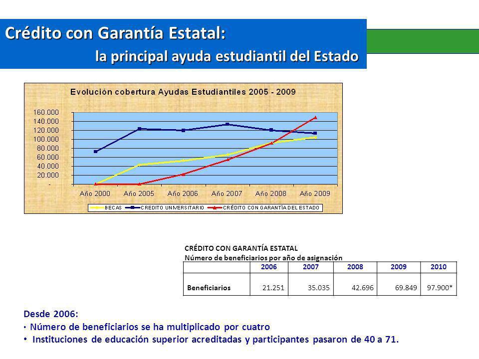 Crédito con Garantía Estatal: la principal ayuda estudiantil del Estado Desde 2006: Número de beneficiarios se ha multiplicado por cuatro Instituciones de educación superior acreditadas y participantes pasaron de 40 a 71.