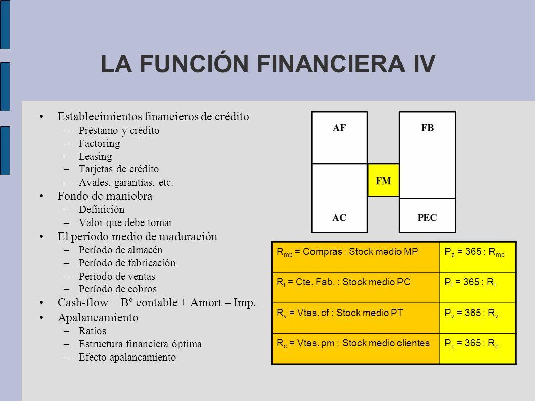 LA FUNCIÓN FINANCIERA IV Establecimientos financieros de crédito –Préstamo y crédito –Factoring –Leasing –Tarjetas de crédito –Avales, garantías, etc.