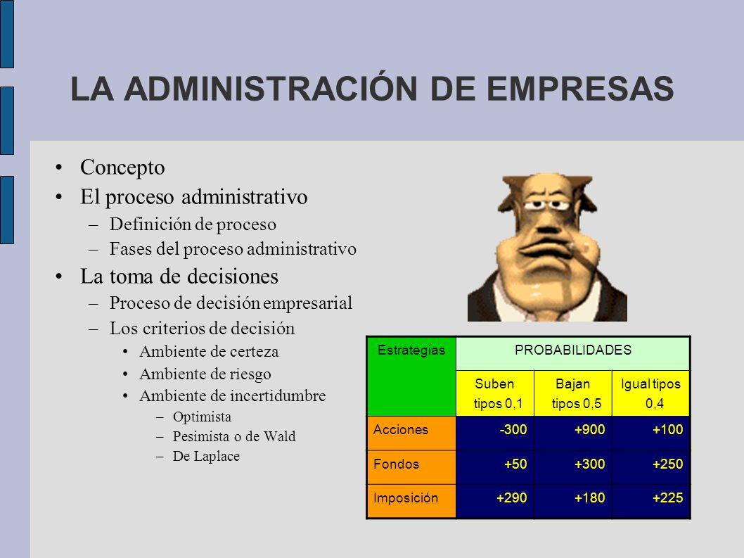 LA ADMINISTRACIÓN DE EMPRESAS Concepto El proceso administrativo –Definición de proceso –Fases del proceso administrativo La toma de decisiones –Proce
