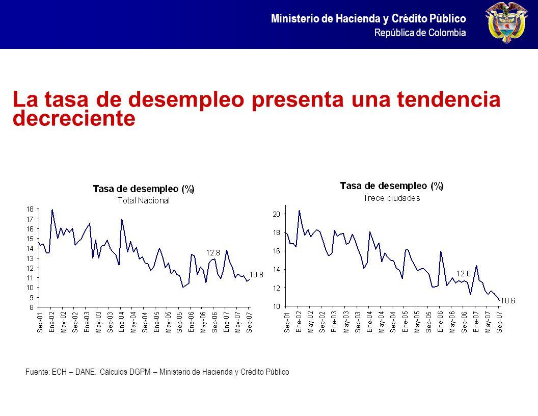 Ministerio de Hacienda y Crédito Público República de Colombia La tasa de desempleo presenta una tendencia decreciente Fuente: ECH – DANE. Cálculos DG