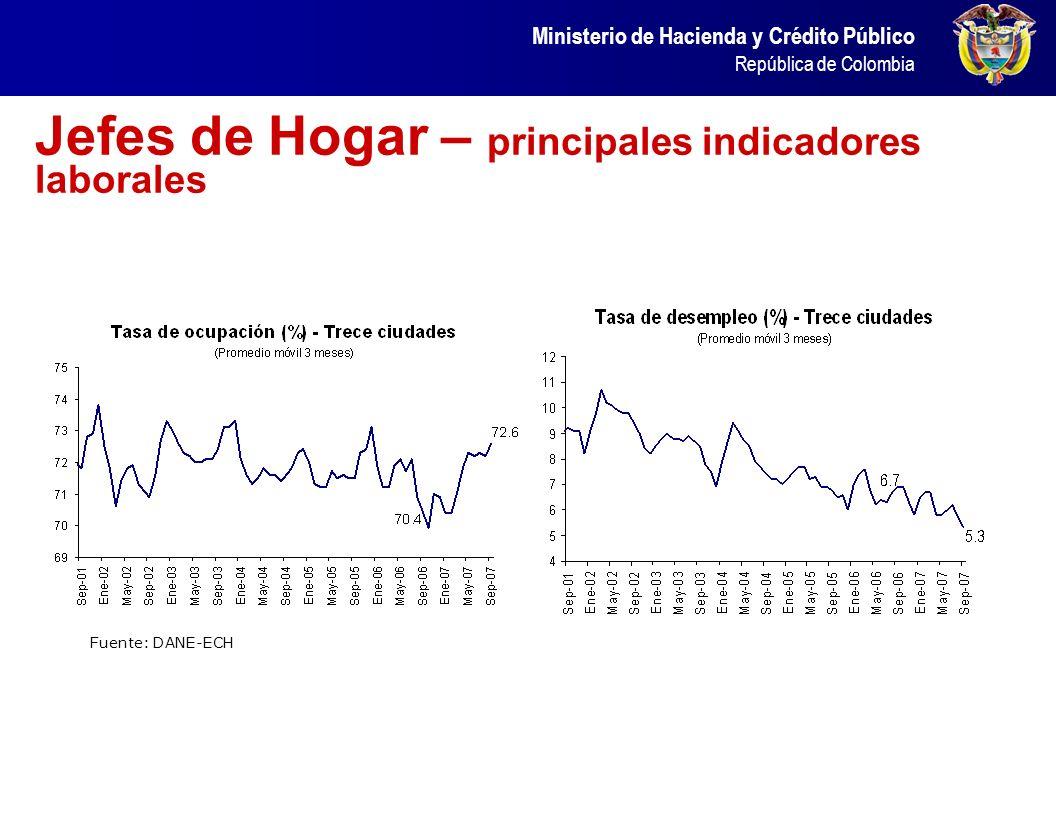 Ministerio de Hacienda y Crédito Público República de Colombia Jefes de Hogar – principales indicadores laborales Fuente: DANE-ECH