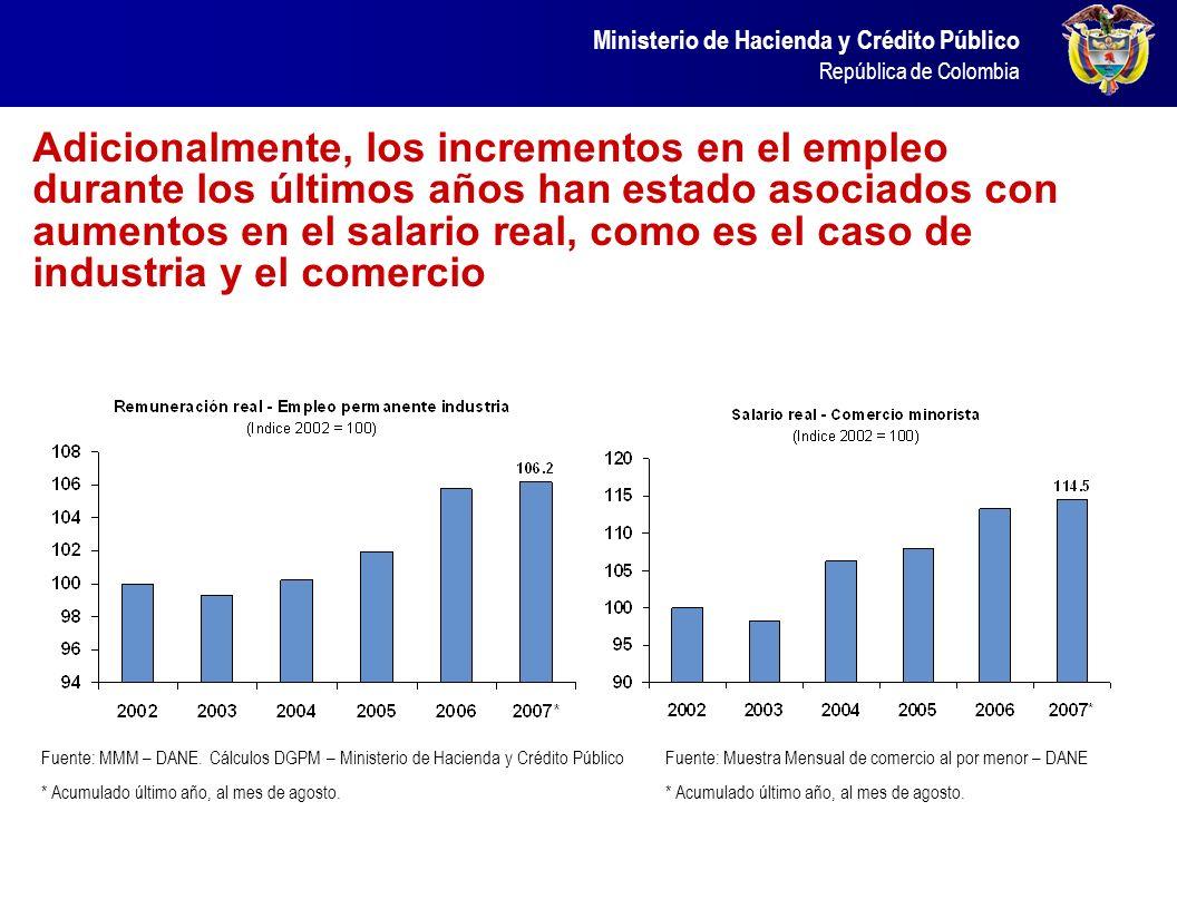Ministerio de Hacienda y Crédito Público República de Colombia Adicionalmente, los incrementos en el empleo durante los últimos años han estado asocia