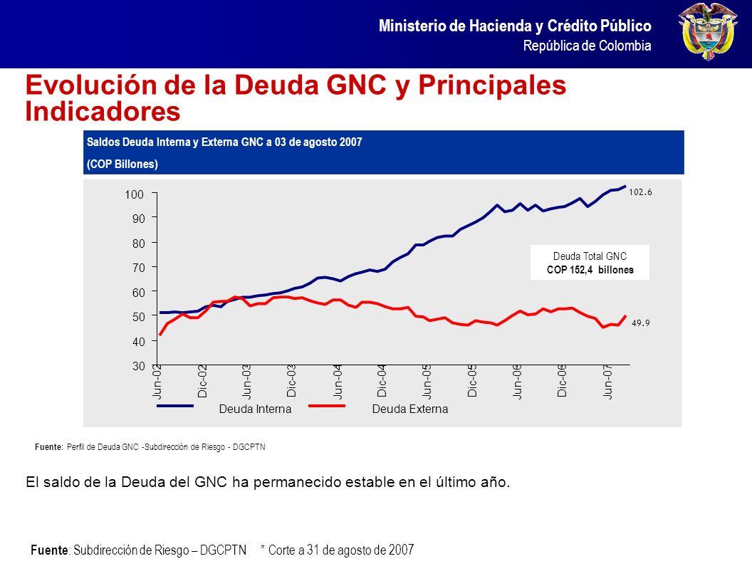 Ministerio de Hacienda y Crédito Público República de Colombia Evolución de la Deuda GNC y Principales Indicadores El saldo de la Deuda del GNC ha per