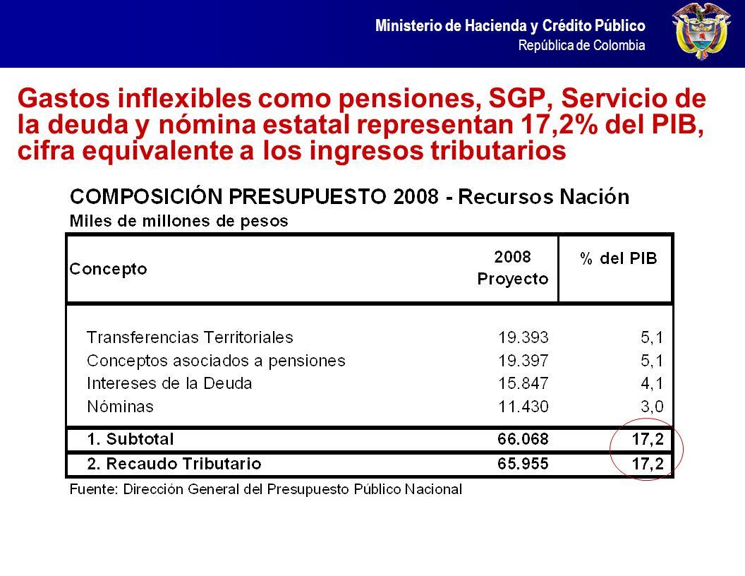 Ministerio de Hacienda y Crédito Público República de Colombia Gastos inflexibles como pensiones, SGP, Servicio de la deuda y nómina estatal represent