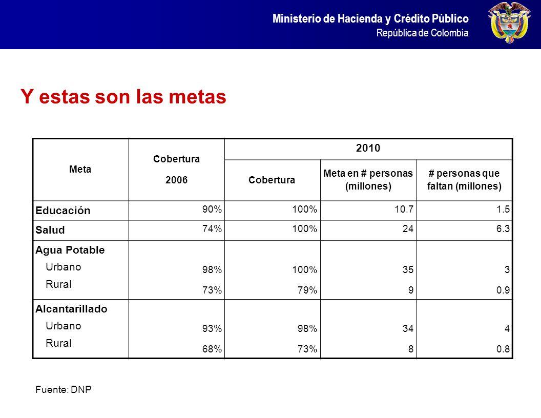 Ministerio de Hacienda y Crédito Público República de Colombia Meta Cobertura 2006 2010 Cobertura Meta en # personas (millones) # personas que faltan