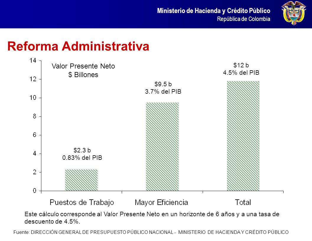 Ministerio de Hacienda y Crédito Público República de Colombia Reforma Administrativa $2.3 b 0.83% del PIB $12 b 4.5% del PIB $9.5 b 3.7% del PIB Valo