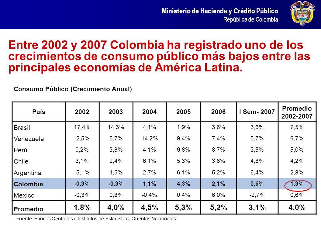 Ministerio de Hacienda y Crédito Público República de Colombia Entre 2002 y 2007 Colombia ha registrado uno de los crecimientos de consumo público más