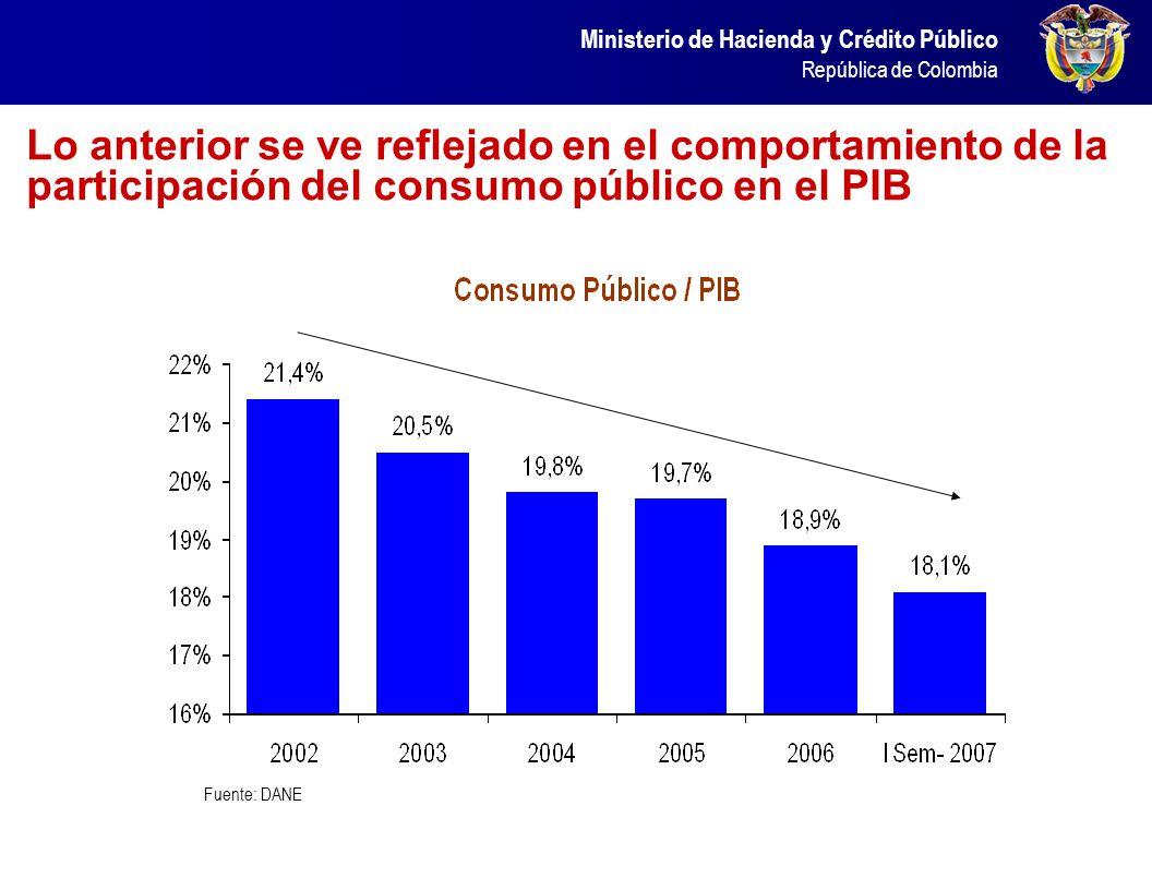 Ministerio de Hacienda y Crédito Público República de Colombia Lo anterior se ve reflejado en el comportamiento de la participación del consumo públic