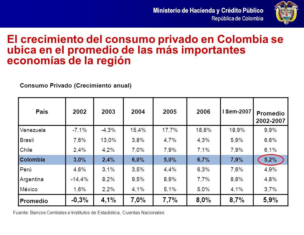 Ministerio de Hacienda y Crédito Público República de Colombia El crecimiento del consumo privado en Colombia se ubica en el promedio de las más impor