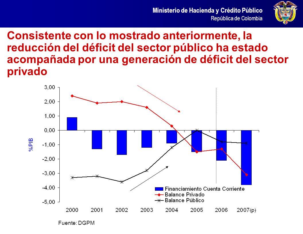 Ministerio de Hacienda y Crédito Público República de Colombia Consistente con lo mostrado anteriormente, la reducción del déficit del sector público