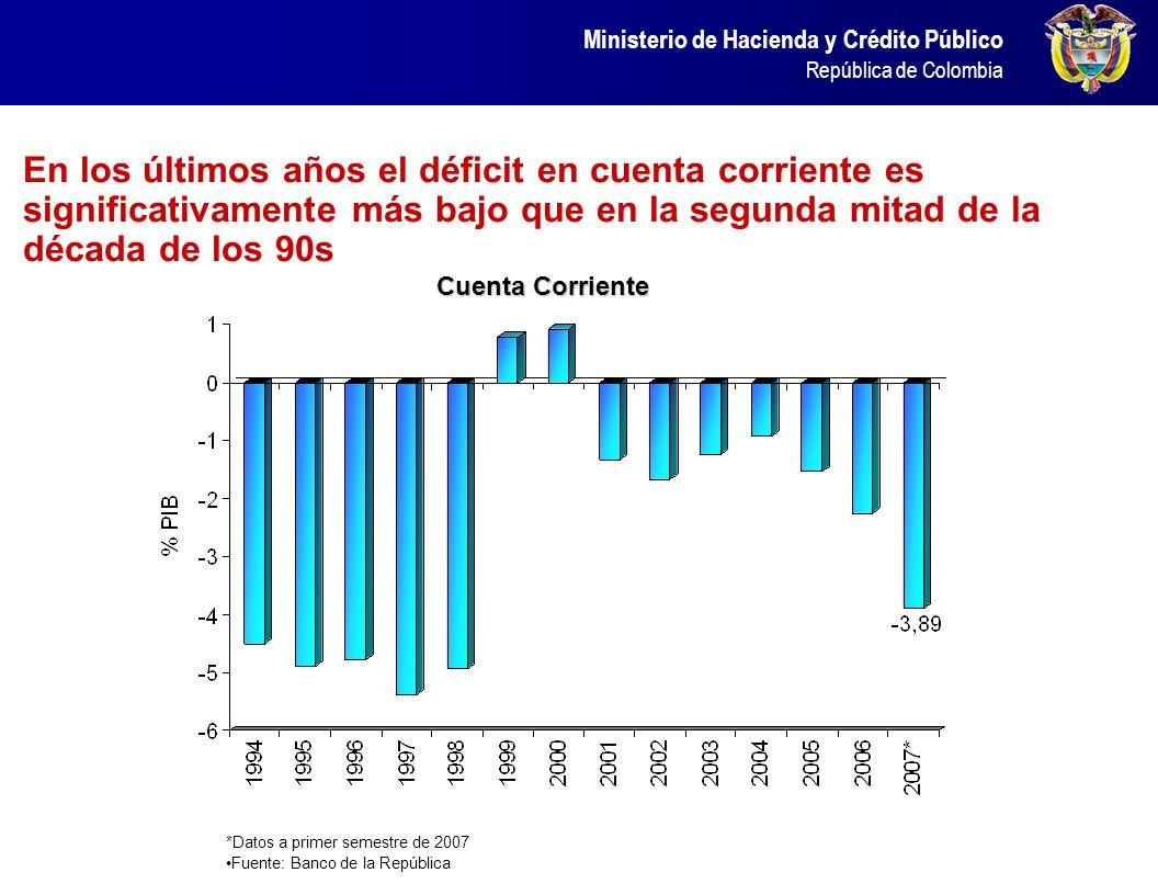 Ministerio de Hacienda y Crédito Público República de Colombia En los últimos años el déficit en cuenta corriente es significativamente más bajo que e