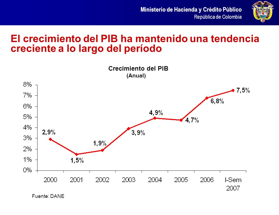 Ministerio de Hacienda y Crédito Público República de Colombia El crecimiento del PIB ha mantenido una tendencia creciente a lo largo del período Fuen