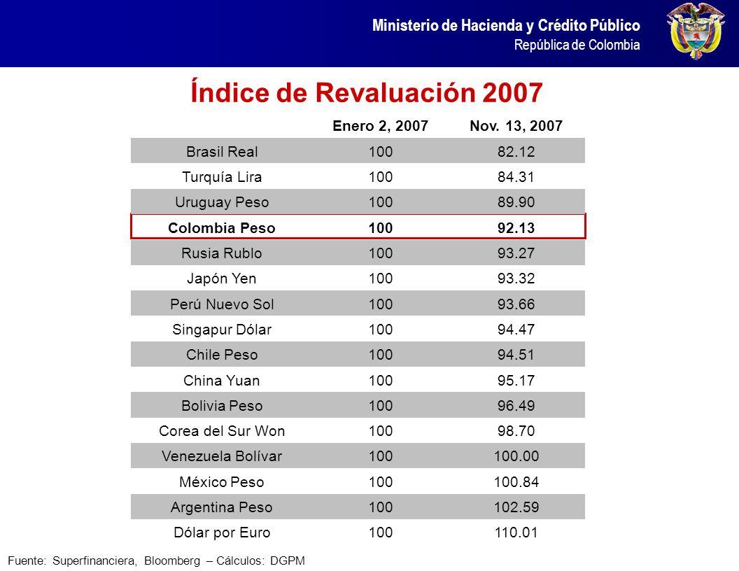 Ministerio de Hacienda y Crédito Público República de Colombia Índice de Revaluación 2007 Fuente: Superfinanciera, Bloomberg – Cálculos: DGPM Enero 2,