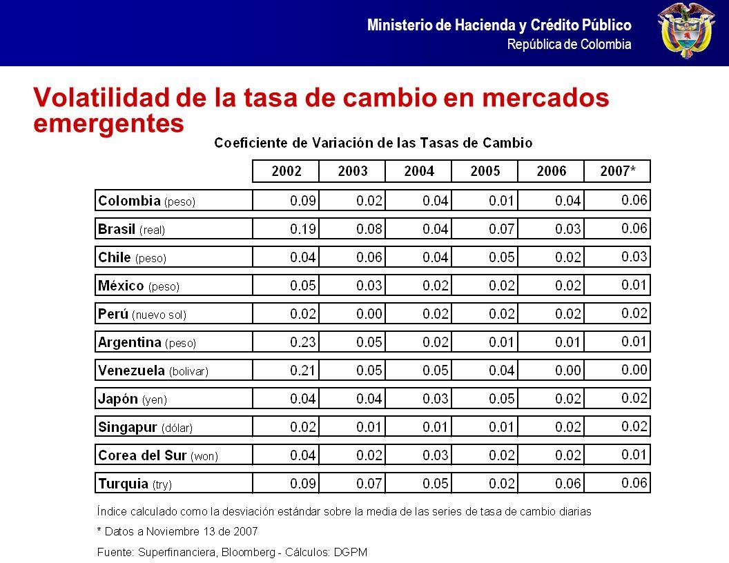 Ministerio de Hacienda y Crédito Público República de Colombia Volatilidad de la tasa de cambio en mercados emergentes