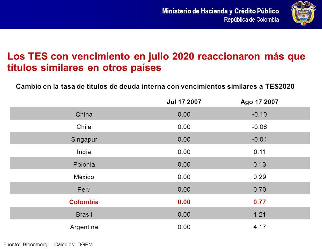 Ministerio de Hacienda y Crédito Público República de Colombia Los TES con vencimiento en julio 2020 reaccionaron más que títulos similares en otros p