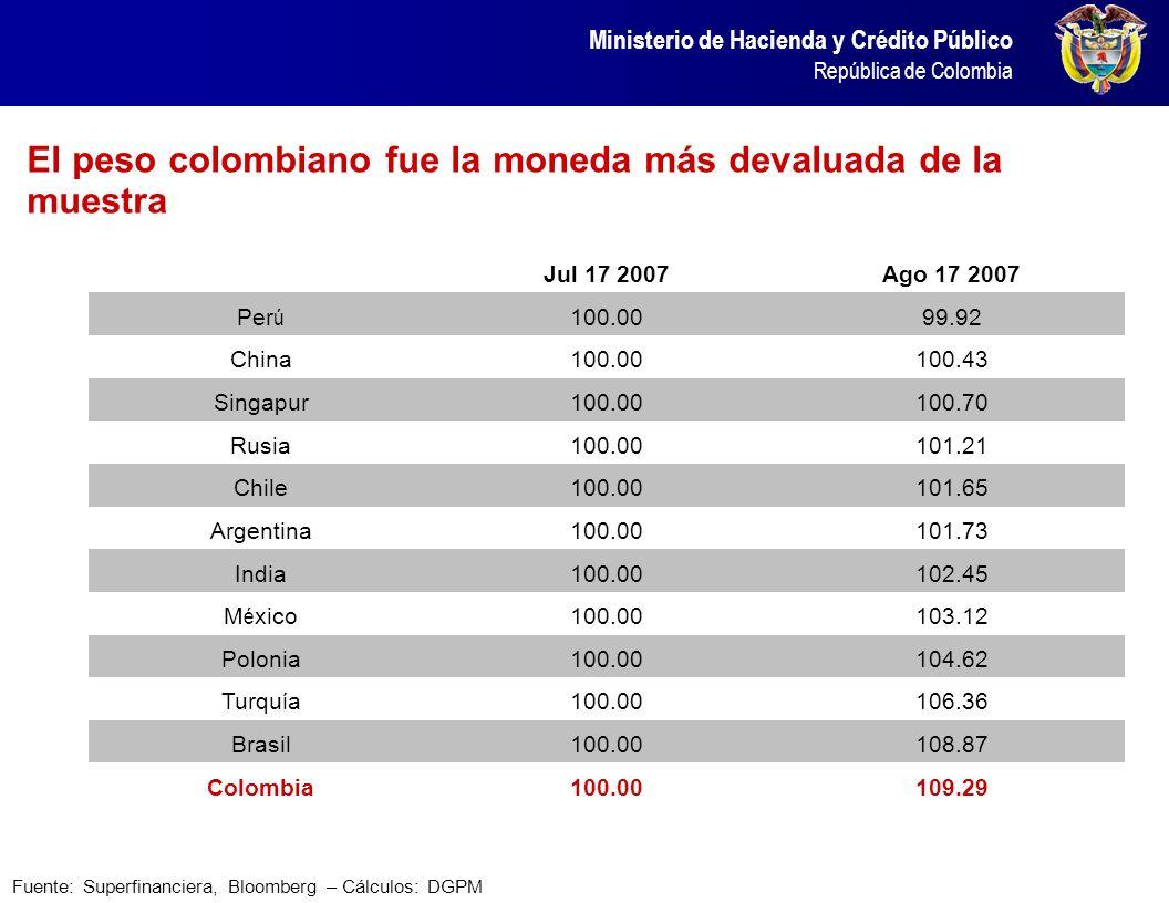 Ministerio de Hacienda y Crédito Público República de Colombia El peso colombiano fue la moneda más devaluada de la muestra Fuente: Superfinanciera, B