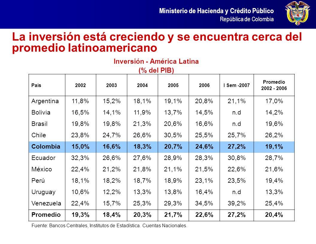 Ministerio de Hacienda y Crédito Público República de Colombia Inversión - América Latina (% del PIB) La inversión está creciendo y se encuentra cerca