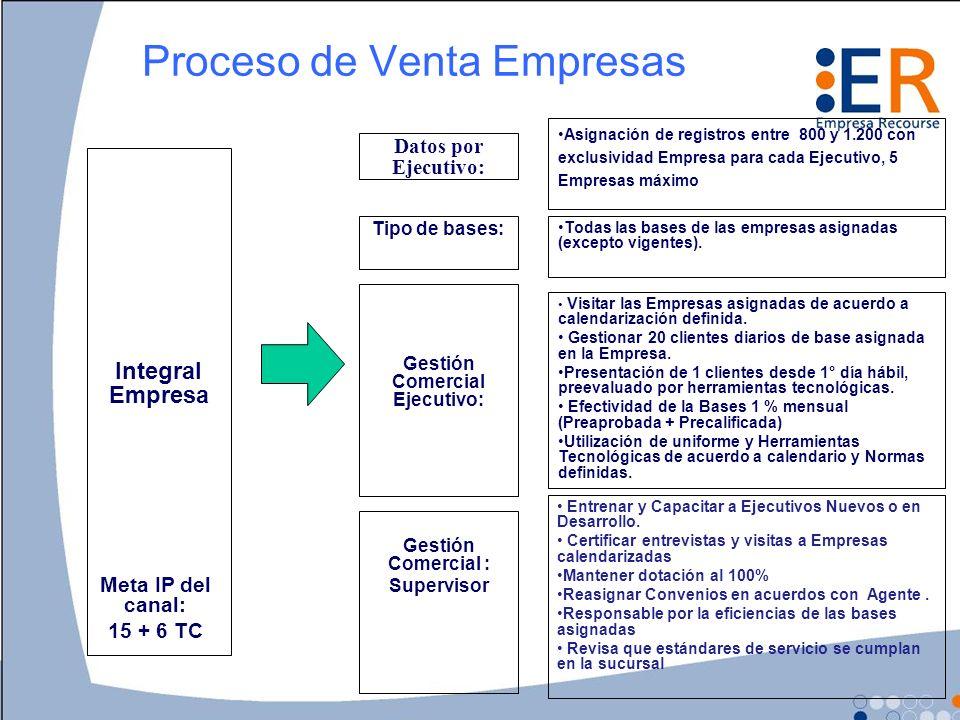 Proceso de Venta Empresas Datos por Ejecutivo: Integral Empresa Asignación de registros entre 800 y 1.200 con exclusividad Empresa para cada Ejecutivo