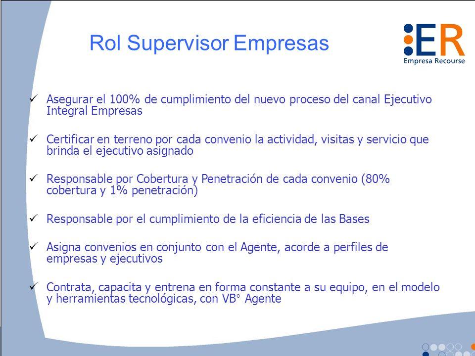 Rol Supervisor Empresas Asegurar el 100% de cumplimiento del nuevo proceso del canal Ejecutivo Integral Empresas Certificar en terreno por cada conven
