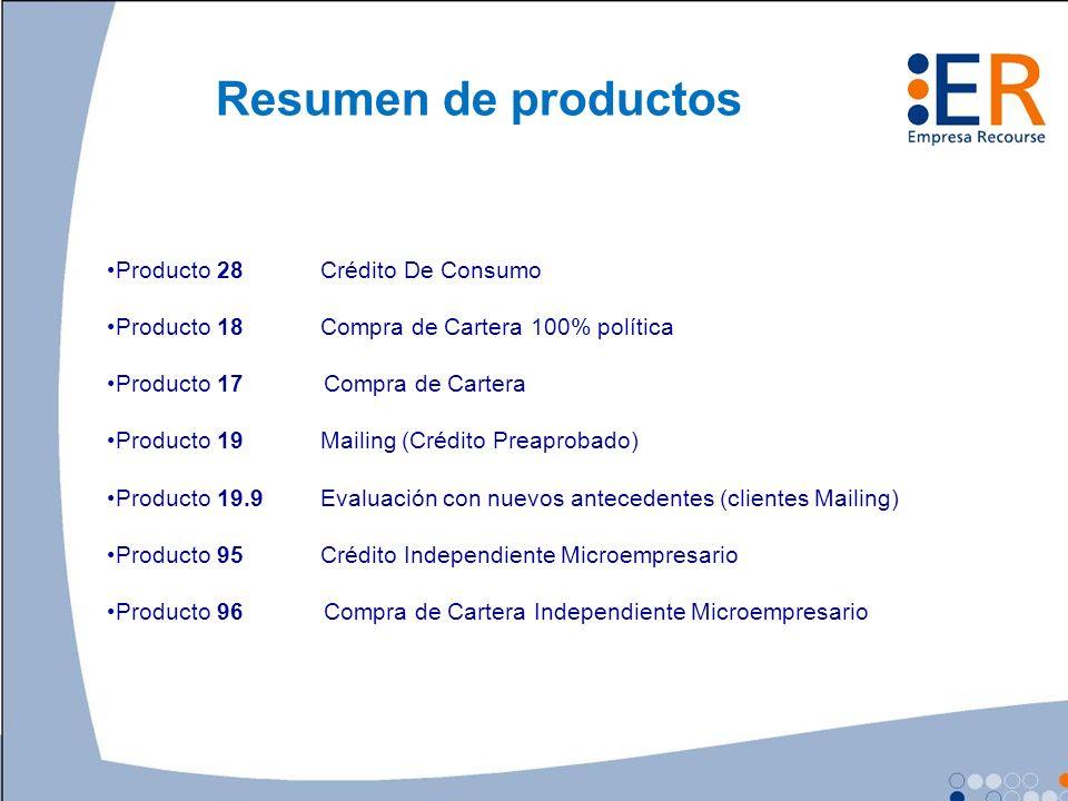 Resumen de productos Producto 28Crédito De Consumo Producto 18Compra de Cartera 100% política Producto 17 Compra de Cartera Producto 19Mailing (Crédit