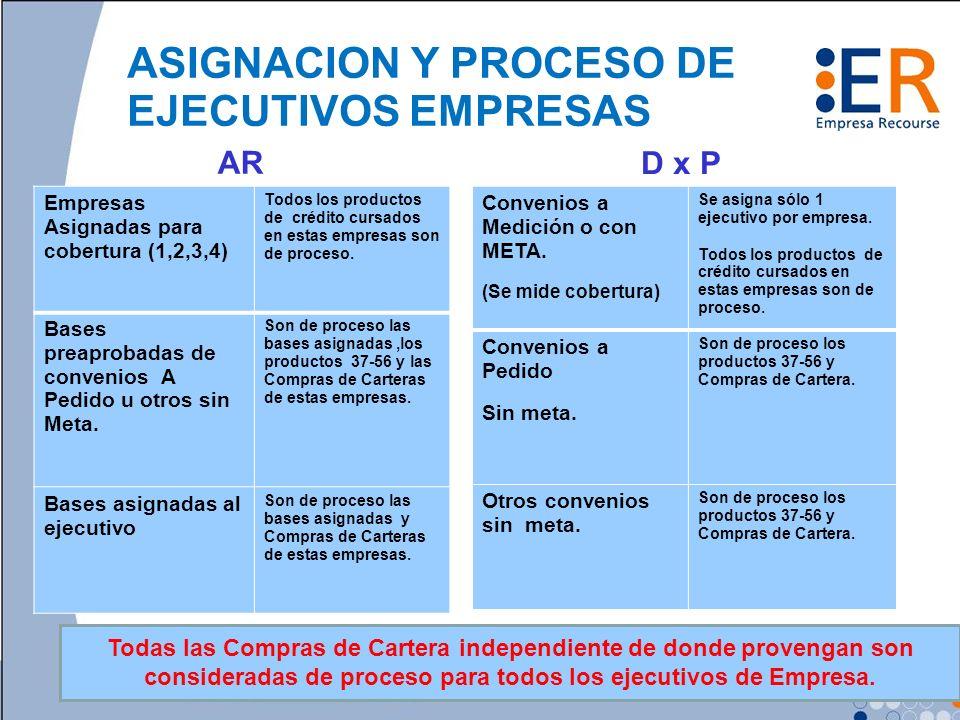 ASIGNACION Y PROCESO DE EJECUTIVOS EMPRESAS Empresas Asignadas para cobertura (1,2,3,4) Todos los productos de crédito cursados en estas empresas son