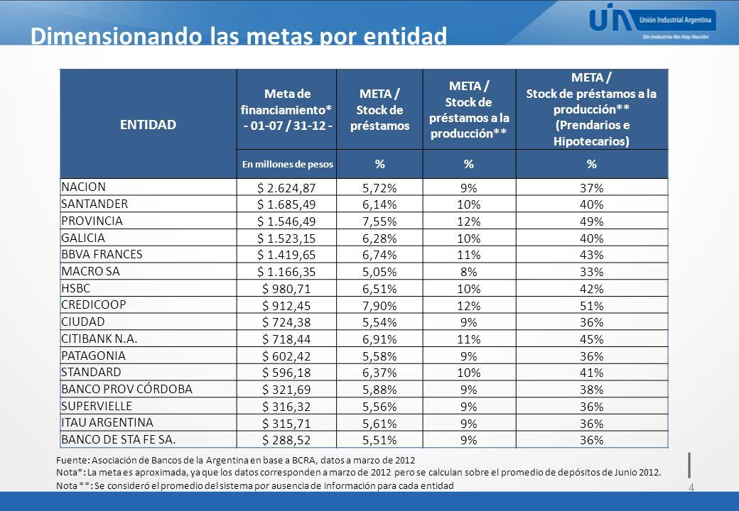 4 Dimensionando las metas por entidad ENTIDAD Meta de financiamiento* - 01-07 / 31-12 - META / Stock de préstamos META / Stock de préstamos a la producción** META / Stock de préstamos a la producción** (Prendarios e Hipotecarios) En millones de pesos %% NACION $ 2.624,875,72%9%37% SANTANDER $ 1.685,496,14%10%40% PROVINCIA $ 1.546,497,55%12%49% GALICIA $ 1.523,156,28%10%40% BBVA FRANCES $ 1.419,656,74%11%43% MACRO SA $ 1.166,355,05%8%33% HSBC $ 980,716,51%10%42% CREDICOOP $ 912,457,90%12%51% CIUDAD $ 724,385,54%9%36% CITIBANK N.A.
