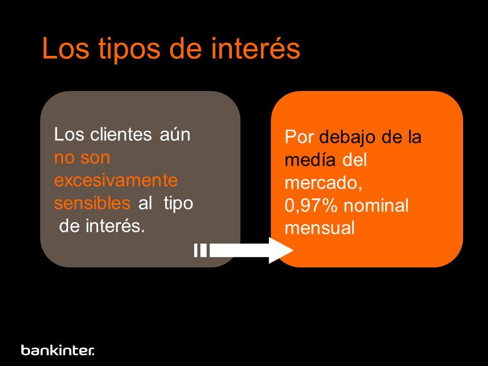 Los clientes aún no son excesivamente sensibles al tipo de interés. Por debajo de la medía del mercado, 0,97% nominal mensual Los tipos de interés