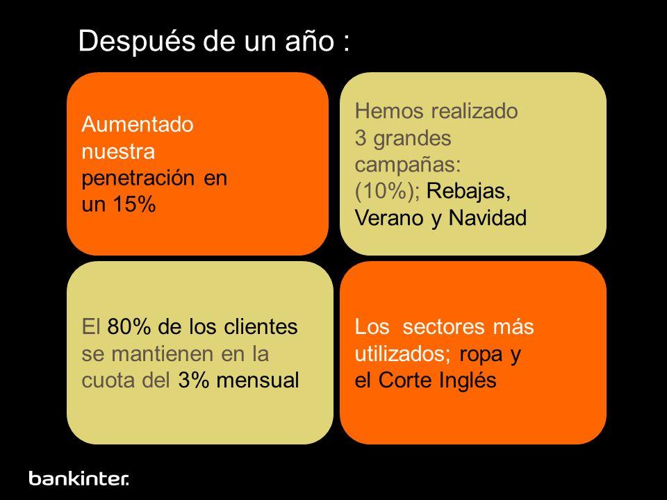 Después de un año : Aumentado nuestra penetración en un 15% Hemos realizado 3 grandes campañas: (10%); Rebajas, Verano y Navidad El 80% de los cliente