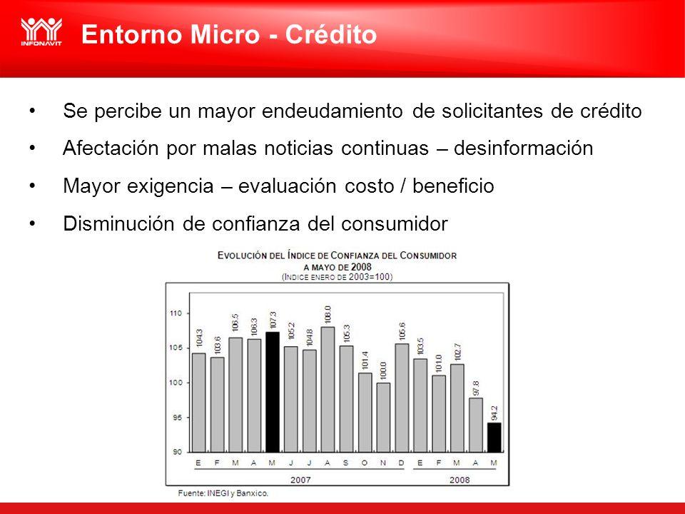 Se percibe un mayor endeudamiento de solicitantes de crédito Afectación por malas noticias continuas – desinformación Mayor exigencia – evaluación costo / beneficio Disminución de confianza del consumidor Entorno Micro - Crédito