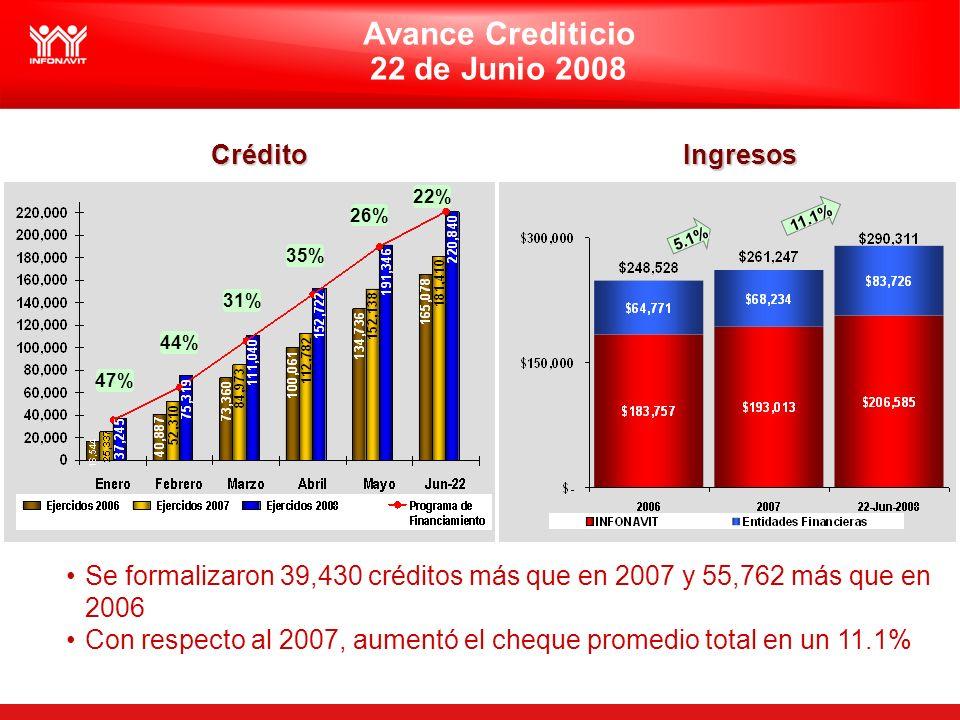 Avance Crediticio 22 de Junio 2008 CréditoIngresos Se formalizaron 39,430 créditos más que en 2007 y 55,762 más que en 2006 Con respecto al 2007, aumentó el cheque promedio total en un 11.1% 11.1% 11.1% 26% 31% 44% 35% 22% 47% 5.1% 5.1%