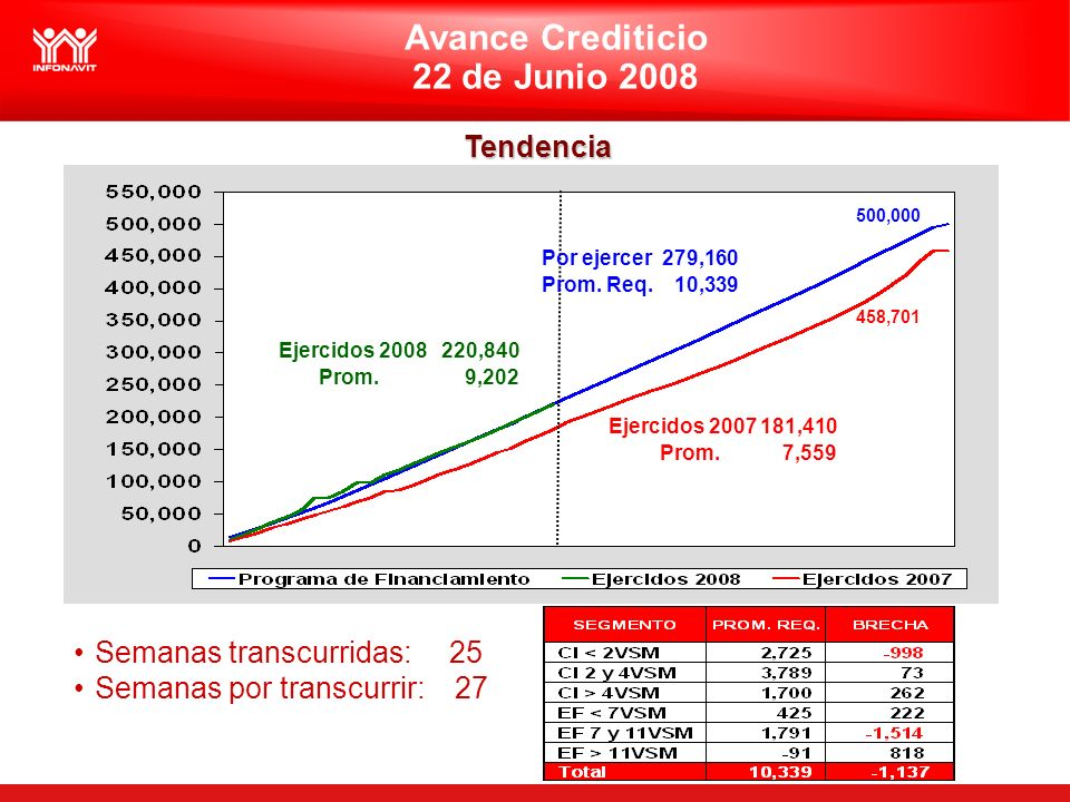 Avance Crediticio 22 de Junio 2008 Tendencia Semanas transcurridas: 25 Semanas por transcurrir: 27 500,000 458,701 Ejercidos 2008 220,840 Prom.
