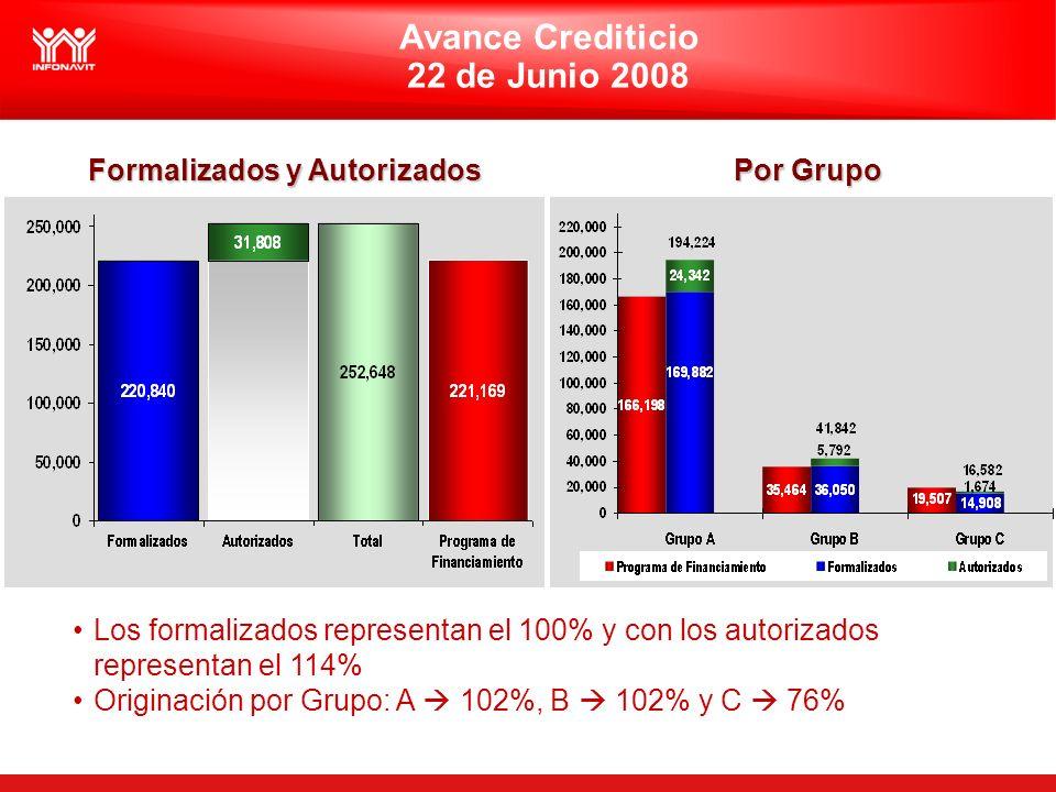 Avance Crediticio 22 de Junio 2008 Los formalizados representan el 100% y con los autorizados representan el 114% Originación por Grupo: A 102%, B 102% y C 76% Formalizados y Autorizados Por Grupo