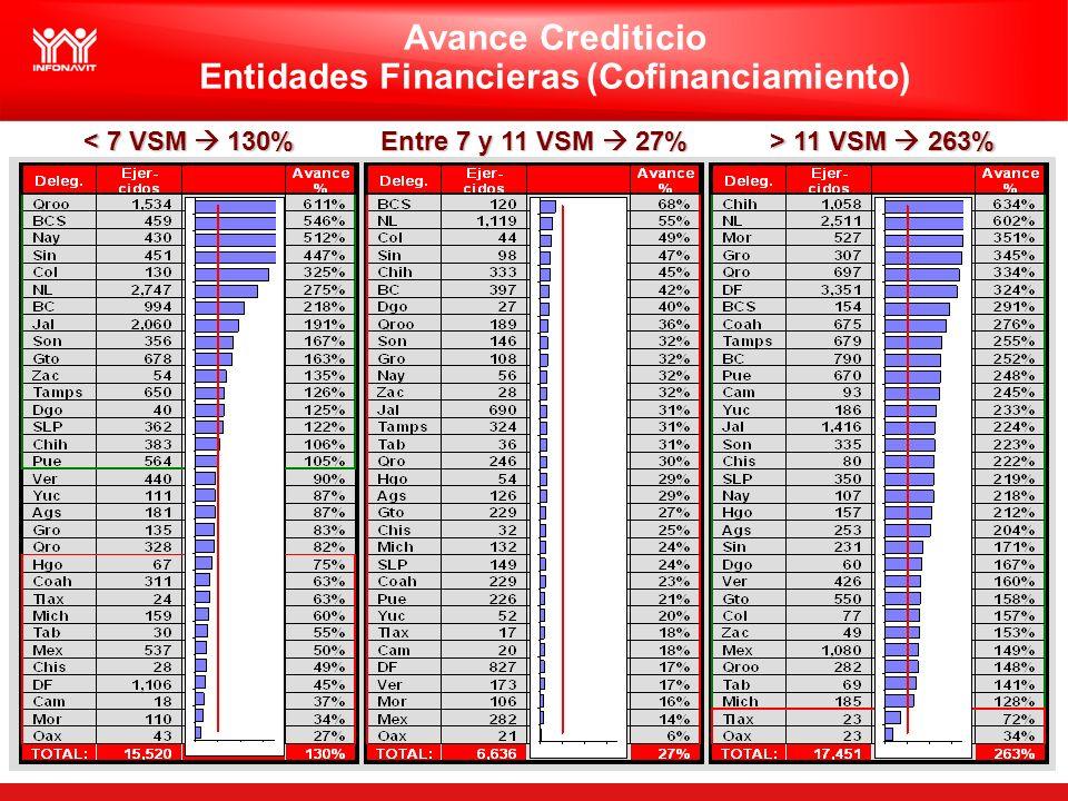 Avance Crediticio Entidades Financieras (Cofinanciamiento) < 7 VSM 130% Entre 7 y 11 VSM 27% > 11 VSM 263%