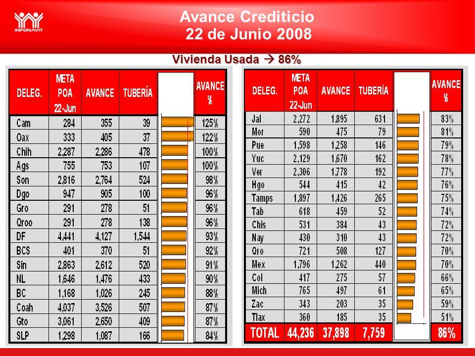Avance Crediticio 22 de Junio 2008 Vivienda Usada 86%