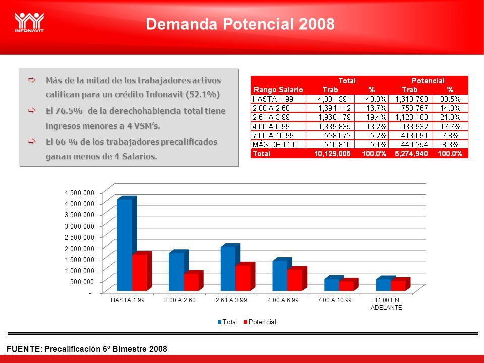 FUENTE: Precalificación 6º Bimestre 2008 Demanda Potencial 2008 Más de la mitad de los trabajadores activos califican para un crédito Infonavit (52.1%) Más de la mitad de los trabajadores activos califican para un crédito Infonavit (52.1%) El 76.5% de la derechohabiencia total tiene ingresos menores a 4 VSMs.