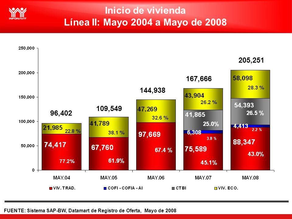 FUENTE: Sistema SAP-BW, Datamart de Registro de Oferta, Mayo de 2008 Inicio de vivienda Línea II: Mayo 2004 a Mayo de 2008 96,402 109,549 144,938 167,666 205,251