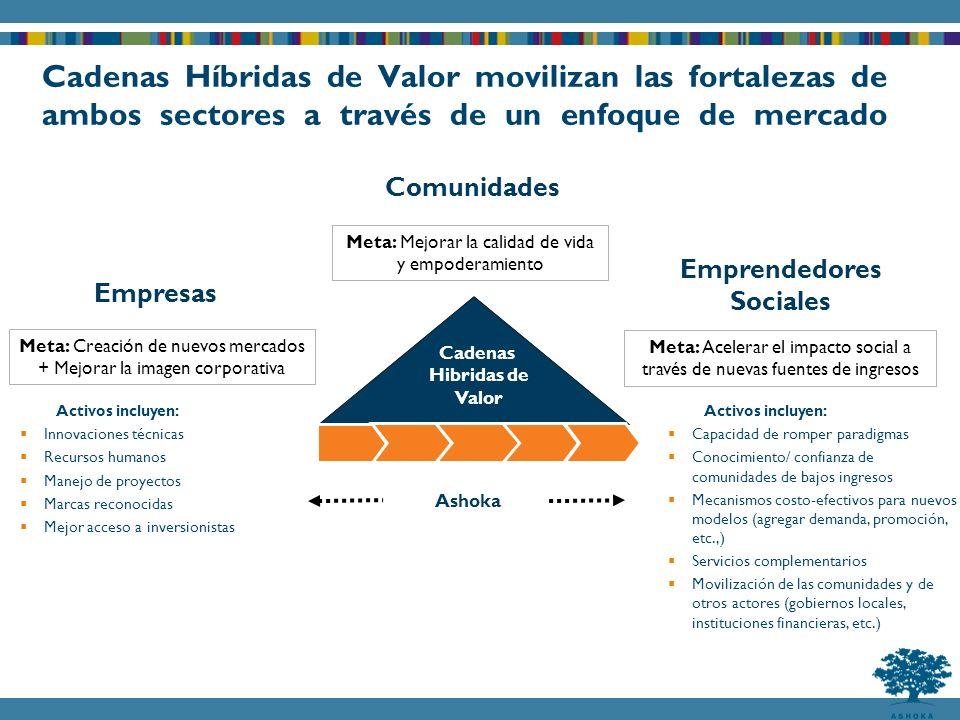 Cadenas Híbridas de Valor movilizan las fortalezas de ambos sectores a través de un enfoque de mercado Emprendedores Sociales Empresas Comunidades Cadenas Hibridas de Valor Meta: Mejorar la calidad de vida y empoderamiento Meta: Creación de nuevos mercados + Mejorar la imagen corporativa Meta: Acelerar el impacto social a través de nuevas fuentes de ingresos Ashoka Activos incluyen: Capacidad de romper paradigmas Conocimiento/ confianza de comunidades de bajos ingresos Mecanismos costo-efectivos para nuevos modelos (agregar demanda, promoción, etc.,) Servicios complementarios Movilización de las comunidades y de otros actores (gobiernos locales, instituciones financieras, etc.) Activos incluyen: Innovaciones técnicas Recursos humanos Manejo de proyectos Marcas reconocidas Mejor acceso a inversionistas