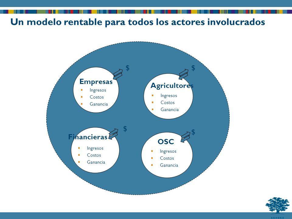 Un modelo rentable para todos los actores involucrados Empresas Ingresos Costos Ganancia $ Financieras Ingresos Costos Ganancia Agricultores Ingresos