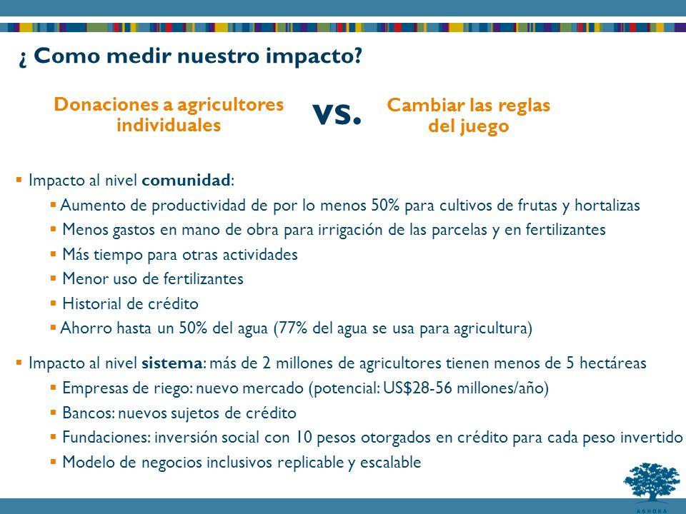 ¿ Como medir nuestro impacto? Cambiar las reglas del juego Donaciones a agricultores individuales vs. Impacto al nivel comunidad: Aumento de productiv