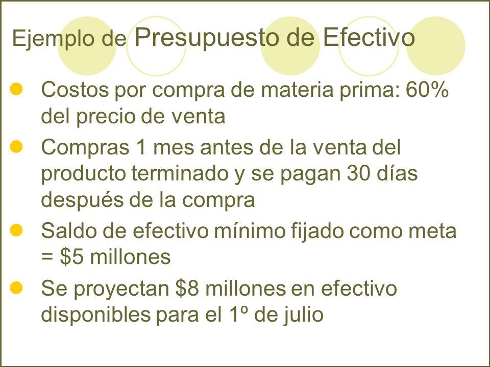 Ejemplo de Presupuesto de Efectivo Costos por compra de materia prima: 60% del precio de venta Compras 1 mes antes de la venta del producto terminado