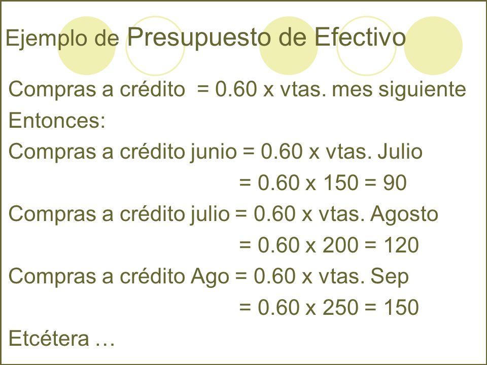 Ejemplo de Presupuesto de Efectivo Compras a crédito = 0.60 x vtas. mes siguiente Entonces: Compras a crédito junio = 0.60 x vtas. Julio = 0.60 x 150