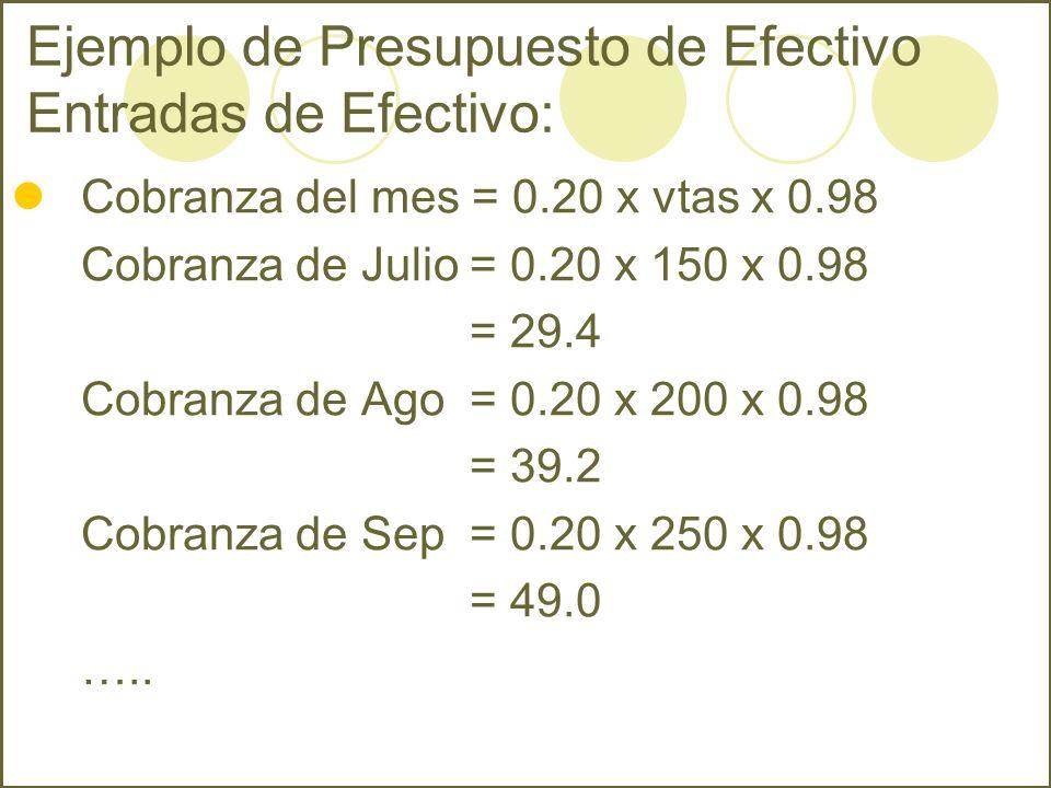 Ejemplo de Presupuesto de Efectivo Entradas de Efectivo: Cobranza del mes = 0.20 x vtas x 0.98 Cobranza de Julio = 0.20 x 150 x 0.98 = 29.4 Cobranza d