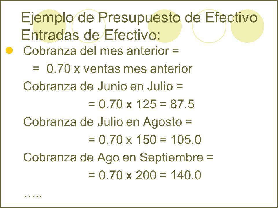 Cobranza del mes anterior = = 0.70 x ventas mes anterior Cobranza de Junio en Julio = = 0.70 x 125 = 87.5 Cobranza de Julio en Agosto = = 0.70 x 150 =