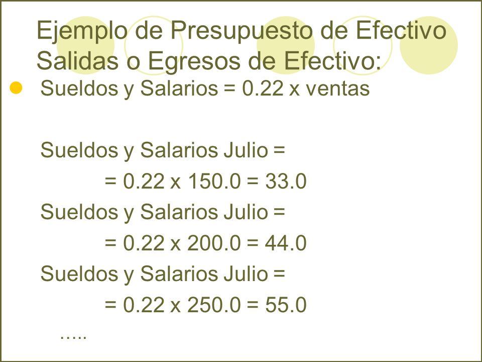 Sueldos y Salarios = 0.22 x ventas Sueldos y Salarios Julio = = 0.22 x 150.0 = 33.0 Sueldos y Salarios Julio = = 0.22 x 200.0 = 44.0 Sueldos y Salario