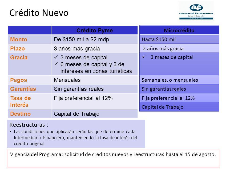 Pymes afectadas principalmente en el DF, Edo de México, Jalisco, Nuevo León y SLP.
