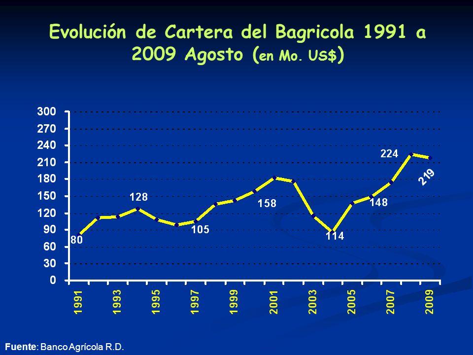Evolución de Cartera del Bagricola 1991 a 2009 Agosto ( en Mo. US$ ) Fuente: Banco Agrícola R.D.
